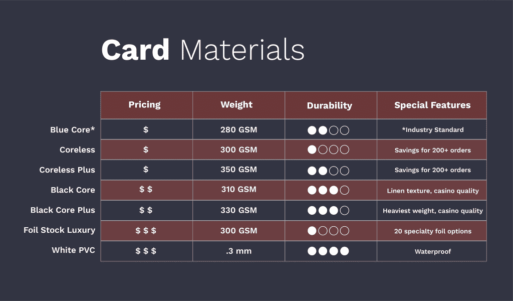 Card materials graphic