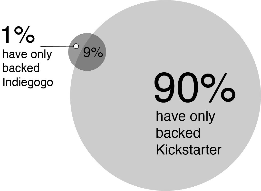 board game crowdfunding statistics