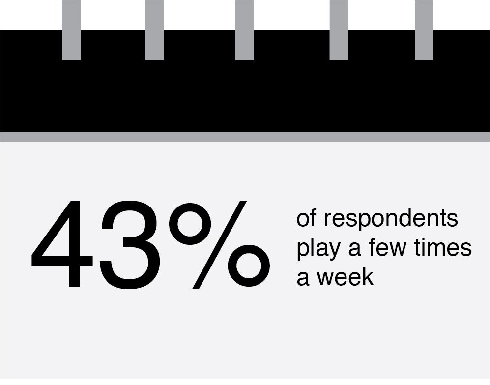 board game playing frequency statistics
